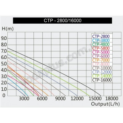 Насос для пруда SunSun CTP-8000