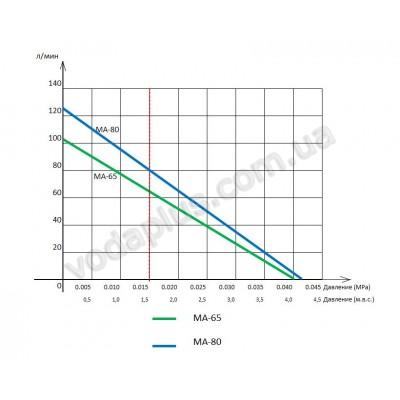 Компрессор для пруда Jecod MA-80, 80 л/мин