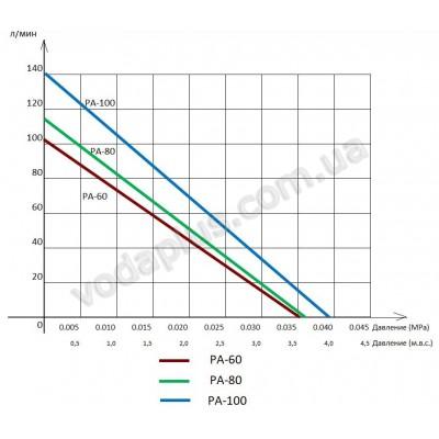 Компрессор для пруда Jecod PA-80, 80 л/мин