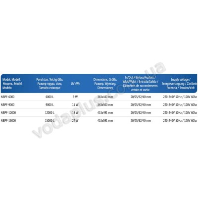 Напорный фильтр для пруда AquaNova NBPF-9000 11W