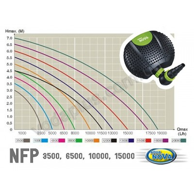 Насос для пруда AquaNova NFP-3500