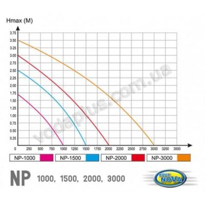 Насос для пруда AquaNova NP-1000 (в комплекте фонтанные насадки)