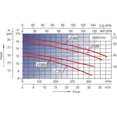 Насос для бассейна Aquaviva LX LP150 17 м3/час