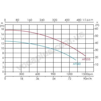 Насос для бассейна Emaux AFS40 50 м3/час