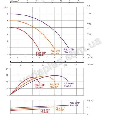 Фильтрационная установка Emaux FSU-8TP – 8,0 м3/час