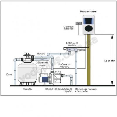 Преобразователь соли в хлор Emaux 15 гр/час SSC15 - E