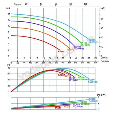 Насос для бассейна Emaux SC150 20 м3/час