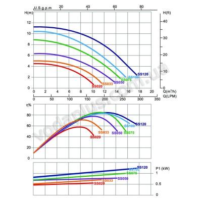 Насос для бассейна Emaux SS075 13 м3/час
