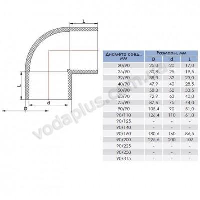 Колено PVC ERA 90°/63 мм.
