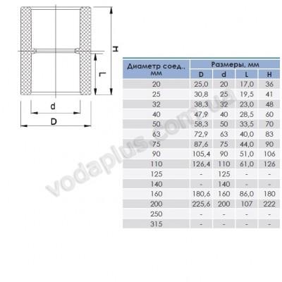 Муфта PVC ERA соединительная 110 мм