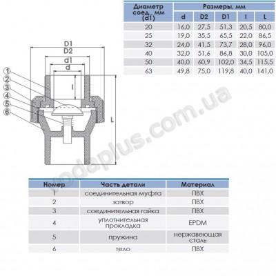 Обратный клапан PVC ERA пружинный 32 мм