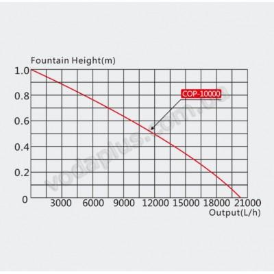 Фонтан-Аэратор для пруда SunSun COP-10000
