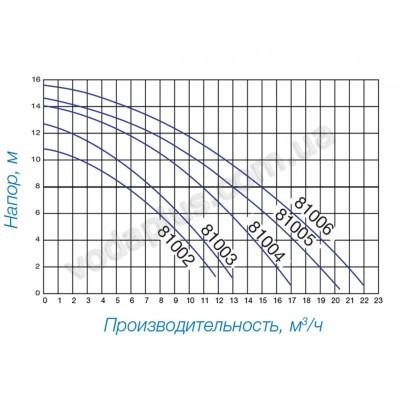 Насос для бассейна Hayward Powerline 17,2 м3/час