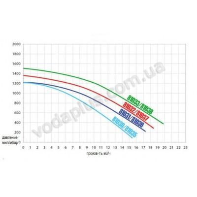 Насос для бассейна Hayward Powerline Plus 15,7 м3/час