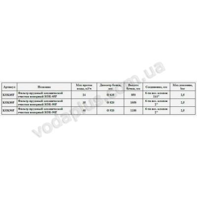Фильтрационная установка для прудов KOK 65F, 24 м3/час