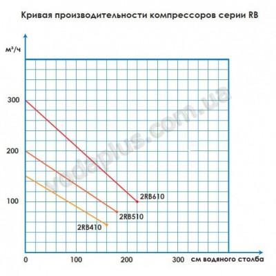 Компрессор Aquant 2RB-610