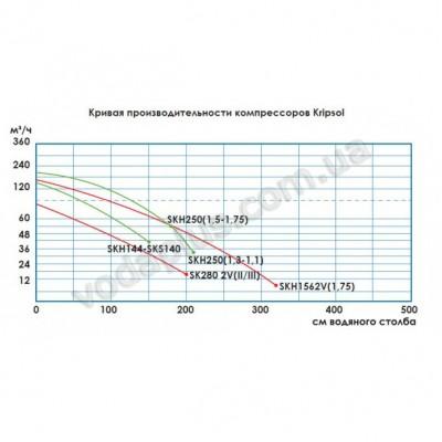 Компрессор Kripsol SKH 251Т1.В одноступенчатый