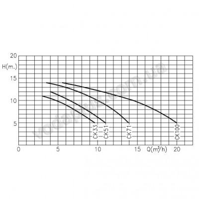 Насос для бассейна Kripsol CK-71 11,9 м3/час