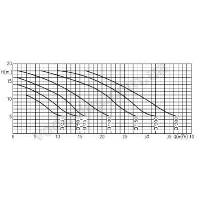 Насос для бассейна Kripsol EP 150 (400 В) 21,9 м3/час