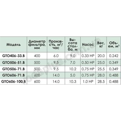 Фильтрационная установка GTO506-51 Kripsol 10 м3/час