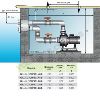 Противотечение для бассейна JSL 88 (400 В) Kripsol Sena/Calipso