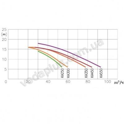 Противотечение для бассейна K-JET JSL 70 (400 В) Kripsol Sena