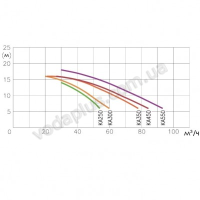 Противотечение для бассейна JSH 45 (400 В) Kripsol Sena/Calipso