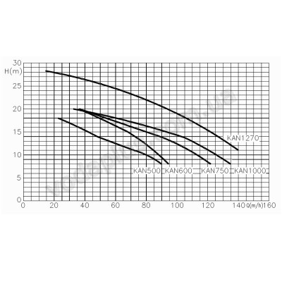 Насос для бассейна Hayward KAN 760 (400 В) 104,5 м3/час