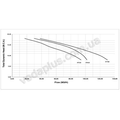 Насос для бассейна Kripsol KT 760 T2.B (400 В) 104 м3/час