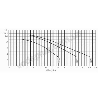 Насос для бассейна Kripsol NK 33 8,4 м3/час