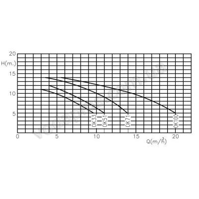 Насос для бассейна Kripsol OK71 11,9 м3/час