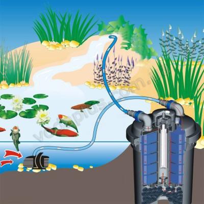 Напорный фильтр для пруда AquaNova NPF-10 7W