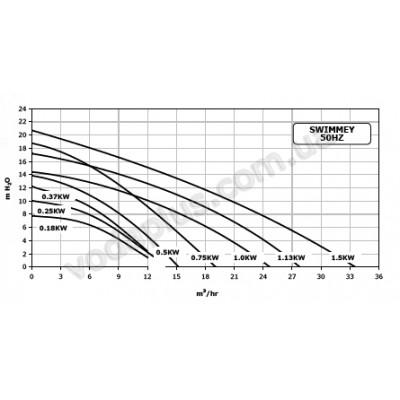 Насос для бассейна Pentair Water Swimmey SW-15M 9 м3/час