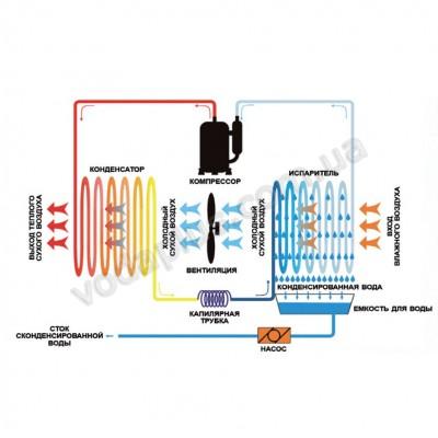 Осушитель воздуха для бассейна APEX AQ-90D