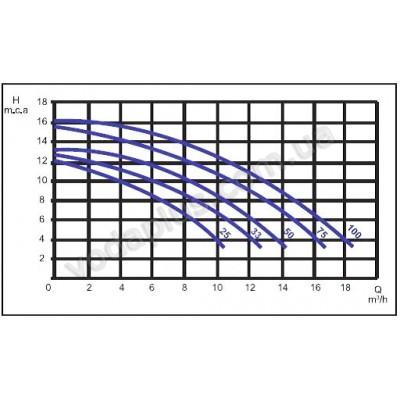 Насос для бассейна Saci Optima 33M 8 м3/час
