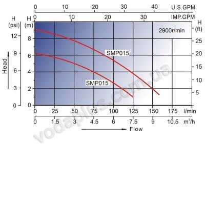 Насос для бассейна Aquaviva LX SMP020 7,5 м3/час